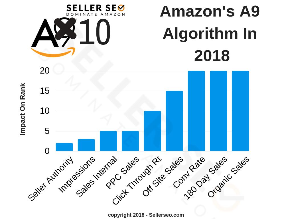 How to Rank Your Products on Amazon – The Ultimate Guide